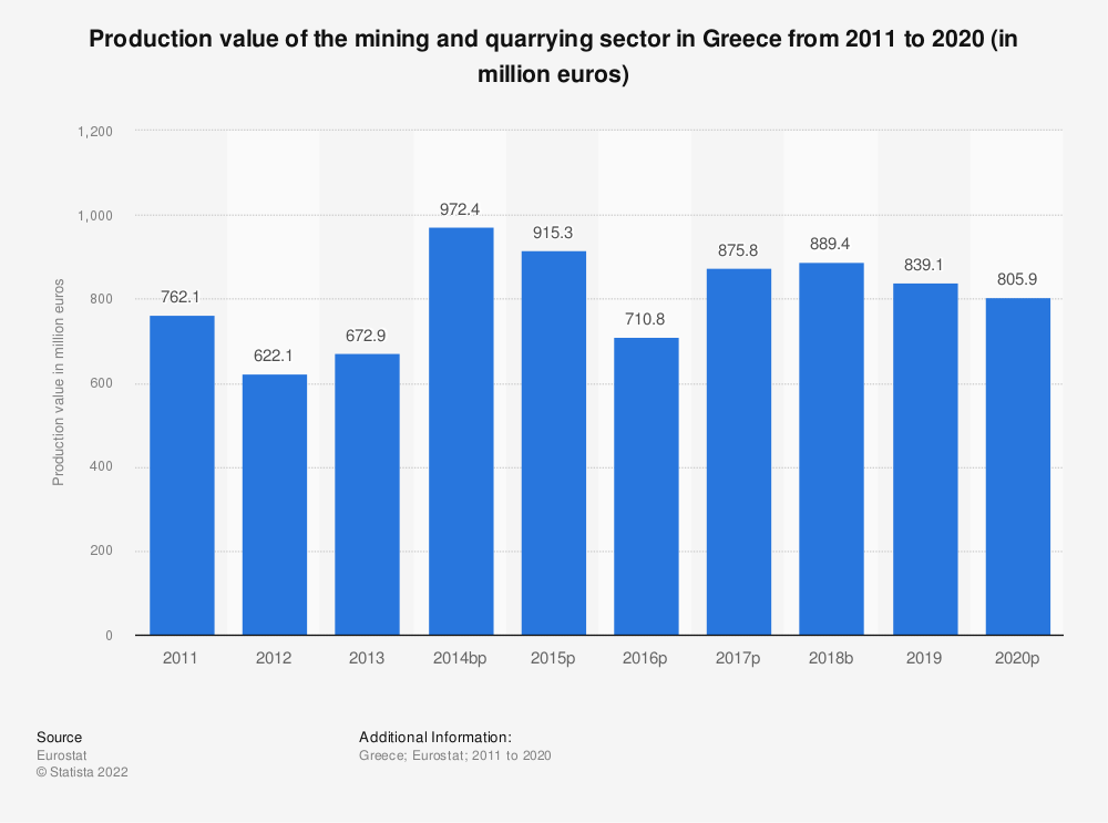 Statistic: Production value of the mining andquarrying sector in Greece from 2008 to 2016 (in million euros) | Statista
