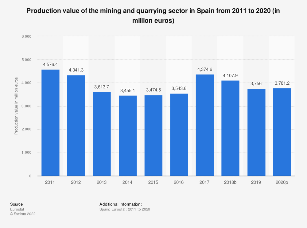Statistic: Production value of the mining and quarrying sector in Spain from 2008 to 2016 (in million euros) | Statista