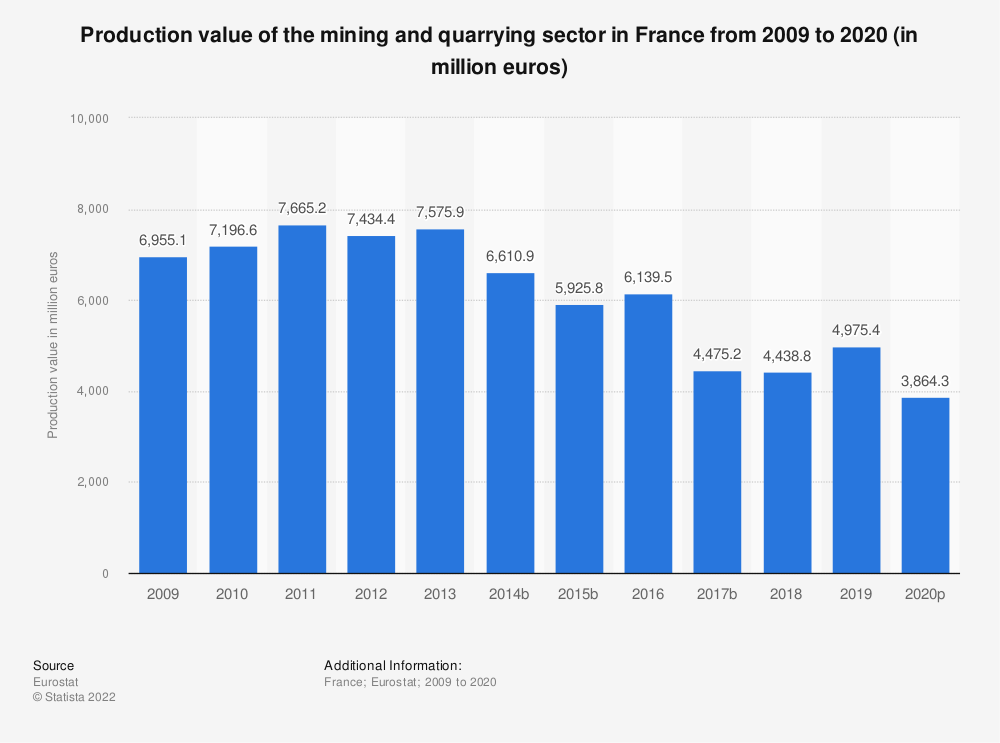 Statistic: Production value of the mining andquarrying sector in France from 2008 to 2017 (in million euros)   Statista
