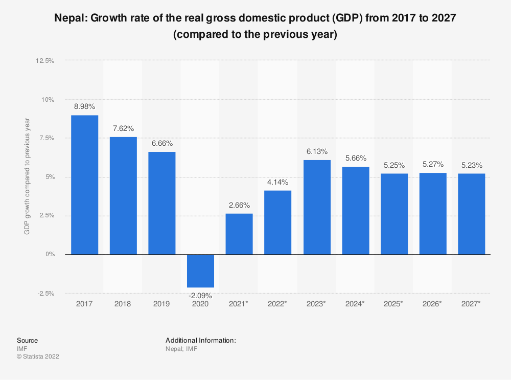 Statistic: Nepal: Growth rate of the real gross domestic product (GDP) from 2009 to 2021 (compared to the previous year) | Statista
