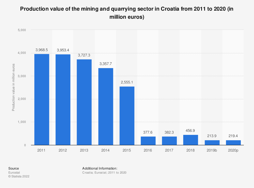 Statistic: Production value of the mining and quarrying sector in Croatia from 2009 to 2016 (in million euros) | Statista