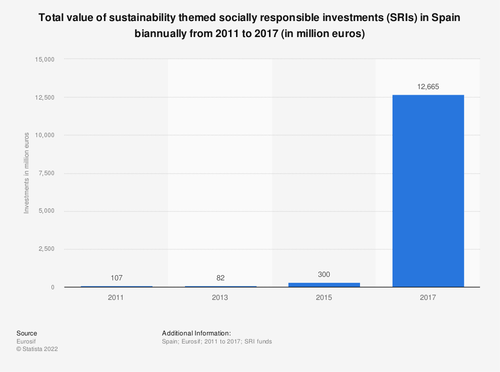 Statistic: Total value of sustainability themed socially responsible investments (SRIs) in Spain biannually from 2011 to 2017 (in million euros) | Statista