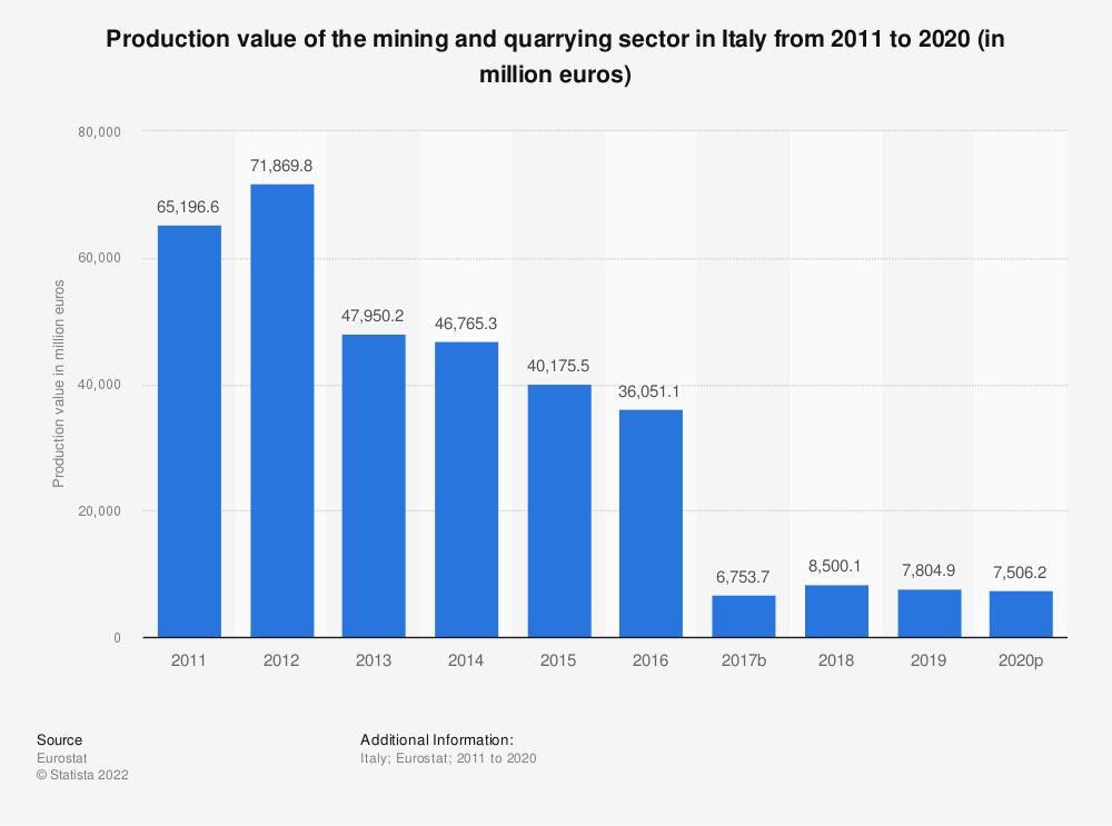 Statistic: Production value of the mining and quarrying sector in Italy from 2008 to 2016 (in million euros) | Statista