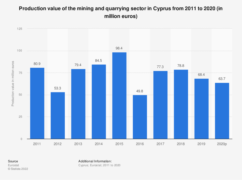 Statistic: Production value of the mining andquarrying sector in Cyprus from 2008 to 2016 (in million euros) | Statista