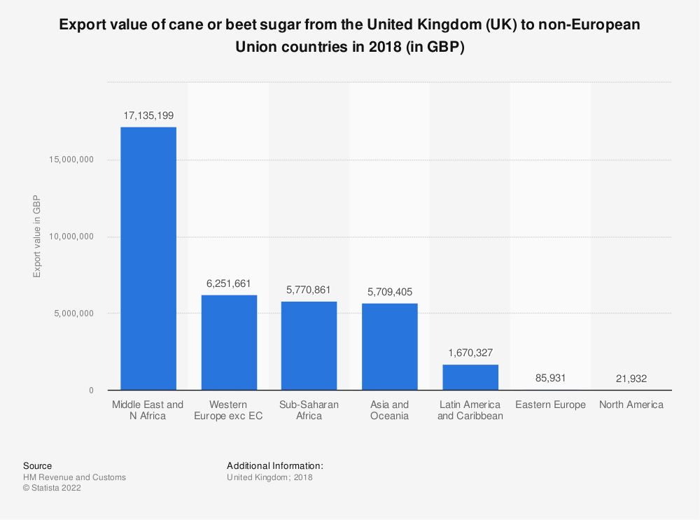 Statistic: Export value of cane or beet sugar from the United Kingdom (UK)  to non-European Union countries in 2018 (in GBP) | Statista
