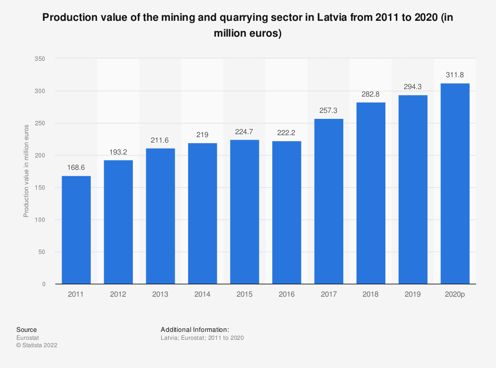 Statistic: Production value of the mining andquarrying sector in Latvia from 2008 to 2016 (in million euros) | Statista
