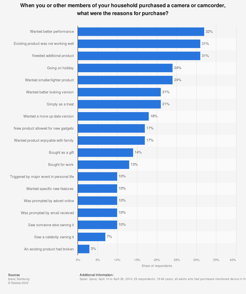 Statistic: When you or other members of your household purchased a camera or camcorder, what were the reasons for purchase? | Statista