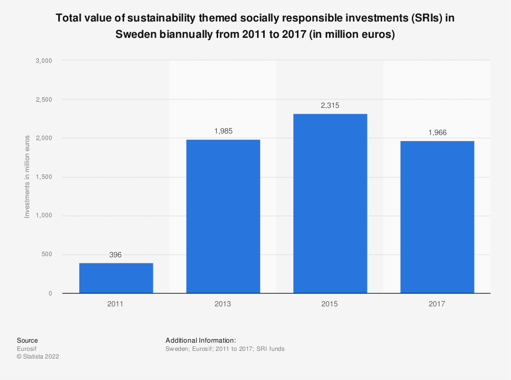 Statistic: Total value of sustainability themed socially responsible investments (SRIs) in Sweden biannually from 2011 to 2017 (in million euros) | Statista