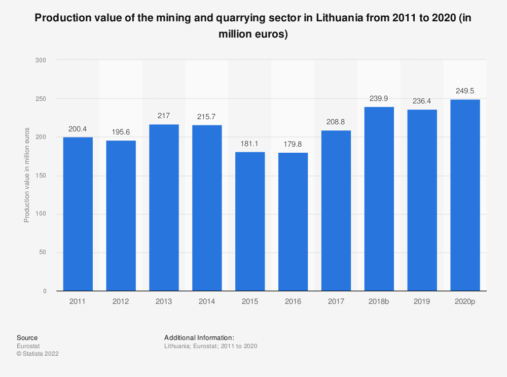 Statistic: Production value of the mining andquarrying sector in Lithuania from 2008 to 2016 (in million euros)   Statista