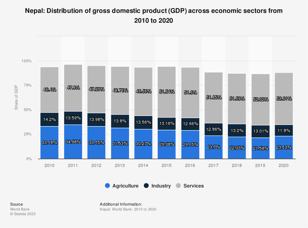 Statistic: Nepal: Distribution of gross domestic product (GDP) across economic sectors from 2007 to 2017 | Statista