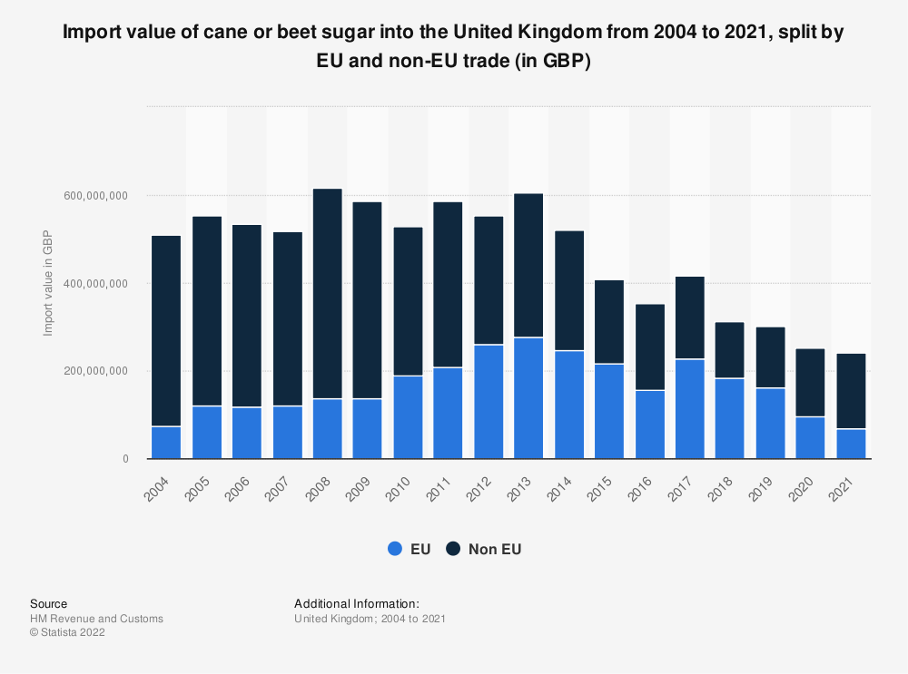 Statistic: Import value of cane or beet sugar into the United Kingdom from 2004 to 2016, split by EU and non-EU trade (in GBP) | Statista