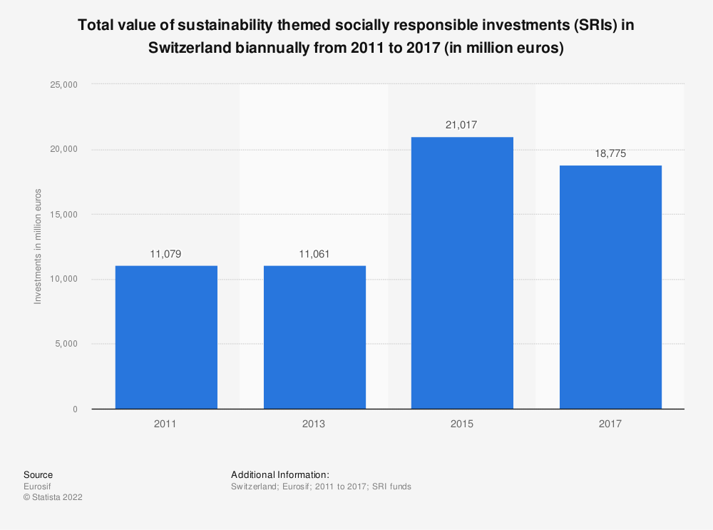Statistic: Total value of sustainability themed socially responsible investments (SRIs) in Switzerland biannually from 2011 to 2017 (in million euros) | Statista