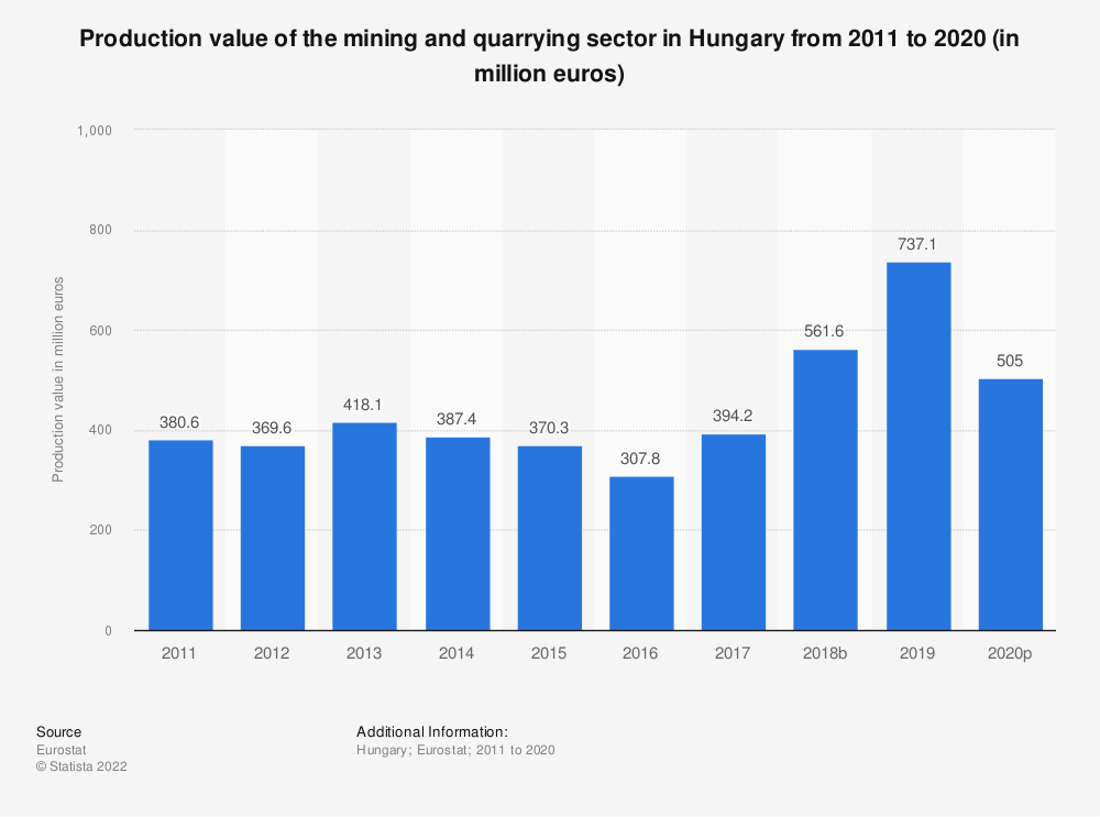 Statistic: Production value of the mining and quarrying sector in Hungary from 2008 to 2016 (in million euros) | Statista