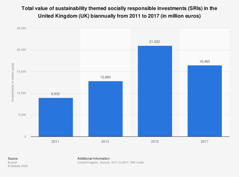 Statistic: Total value of sustainability themed socially responsible investments (SRIs) in the United Kingdom (UK) biannually from 2011 to 2017 (in million euros) | Statista