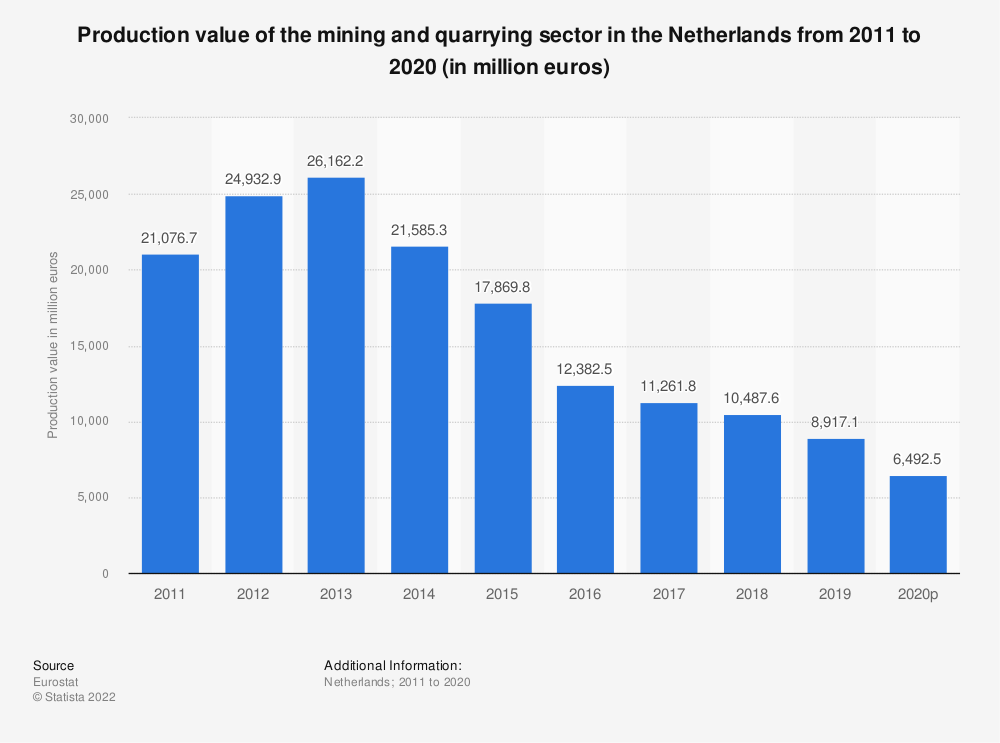 Statistic: Production value of the mining andquarrying sector in the Netherlands from 2008 to 2016 (in million euros) | Statista