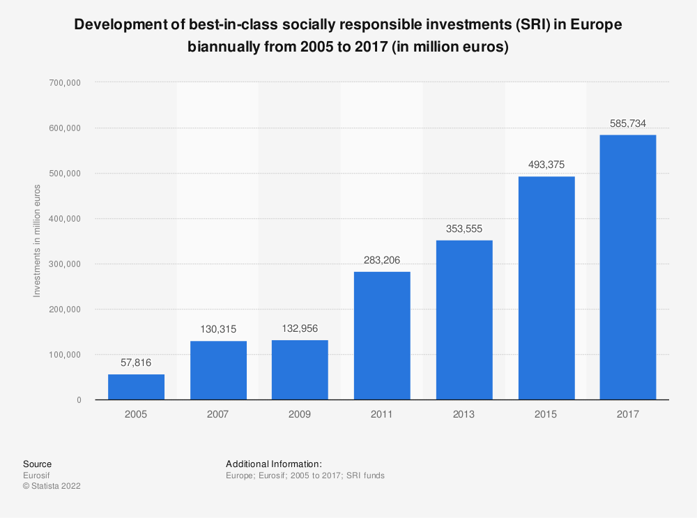 Statistic: Development of best-in-class socially responsible investments (SRI) in Europe biannually from 2005 to 2017 (in million euros) | Statista
