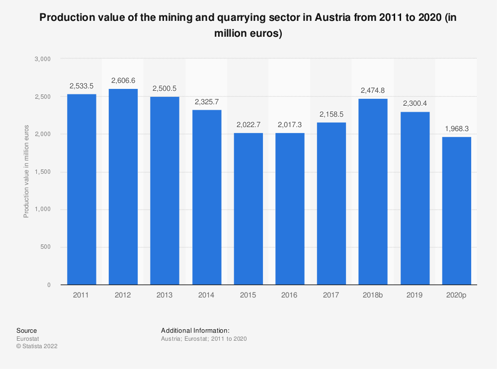 Statistic: Production value of the mining and quarrying sector in Austria from 2008 to 2016 (in million euros) | Statista