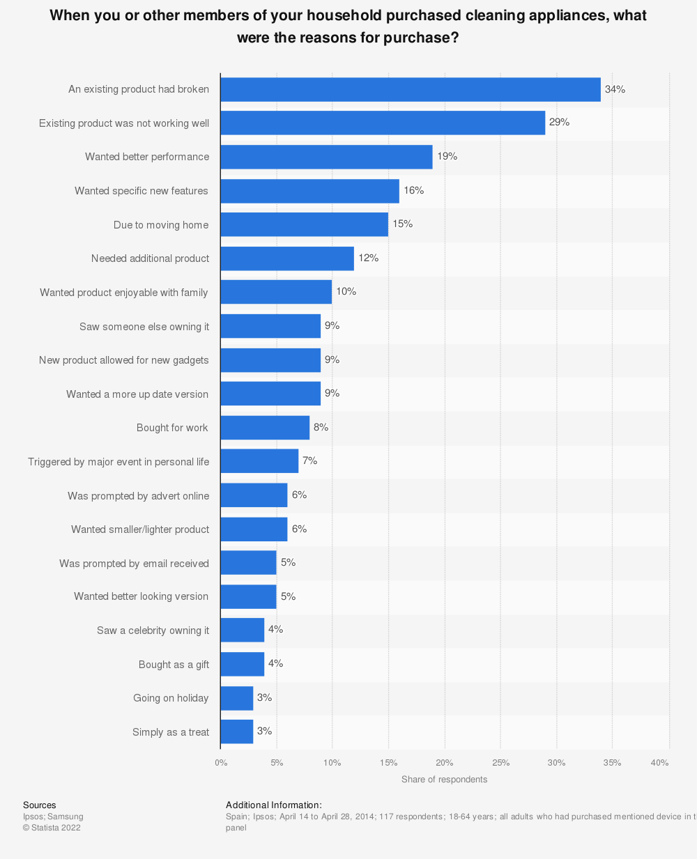 Statistic: When you or other members of your household purchased cleaning appliances, what were the reasons for purchase? | Statista