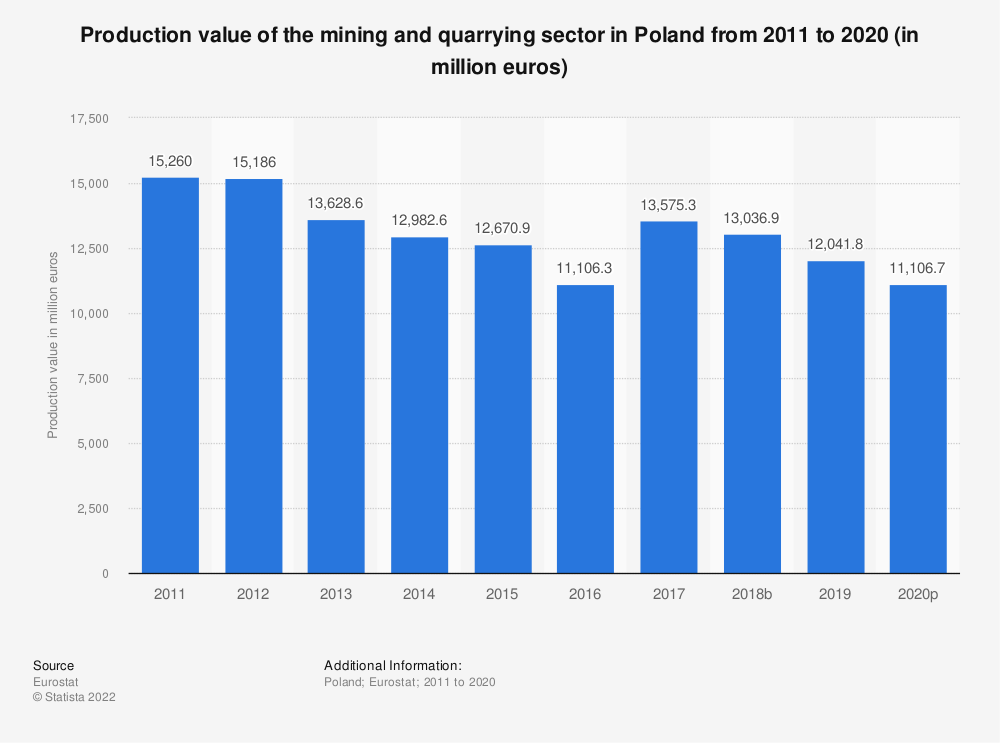 Statistic: Production value of the mining andquarrying sector in Poland from 2008 to 2016 (in million euros) | Statista