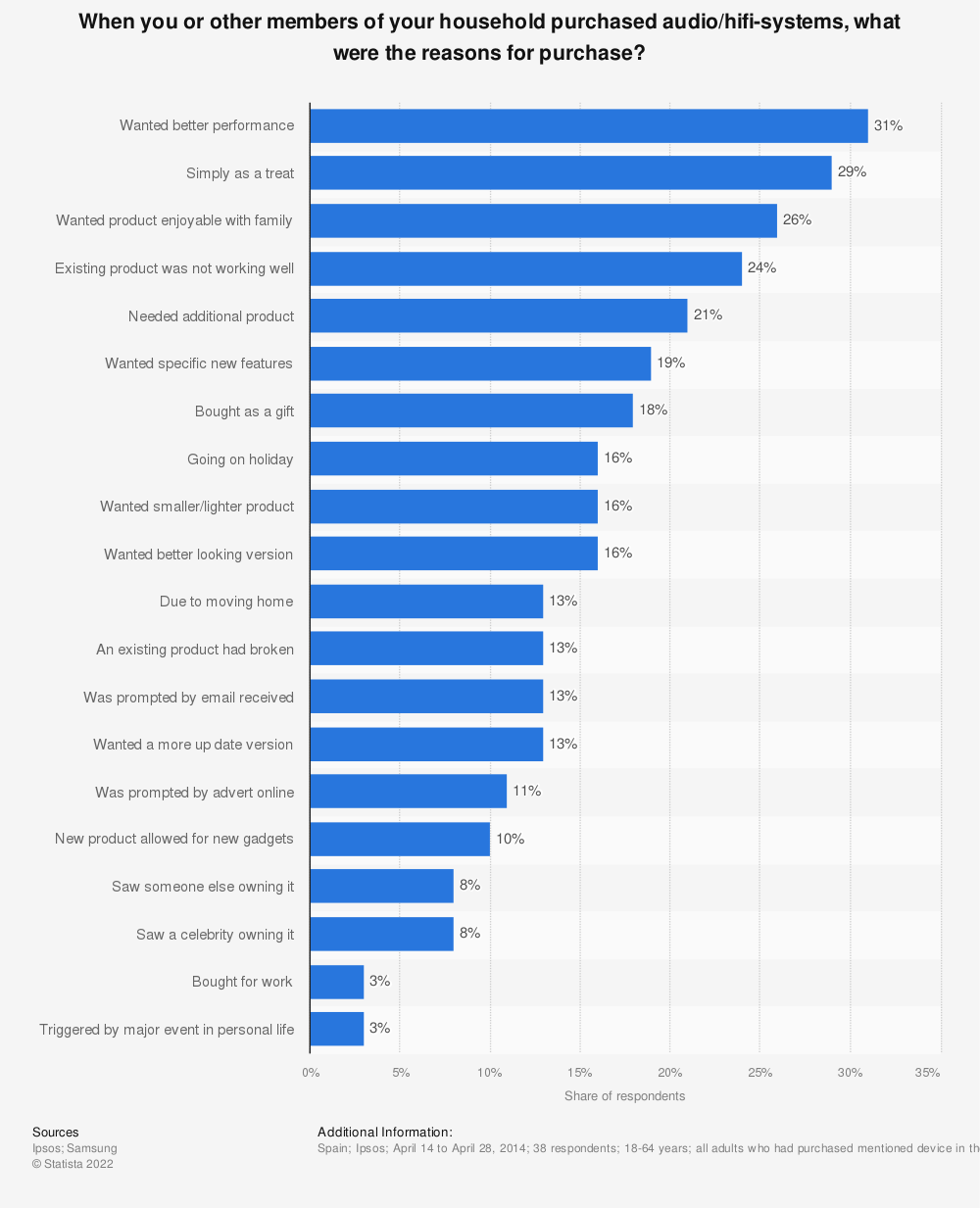 Statistic: When you or other members of your household purchased audio/hifi-systems, what were the reasons for purchase? | Statista
