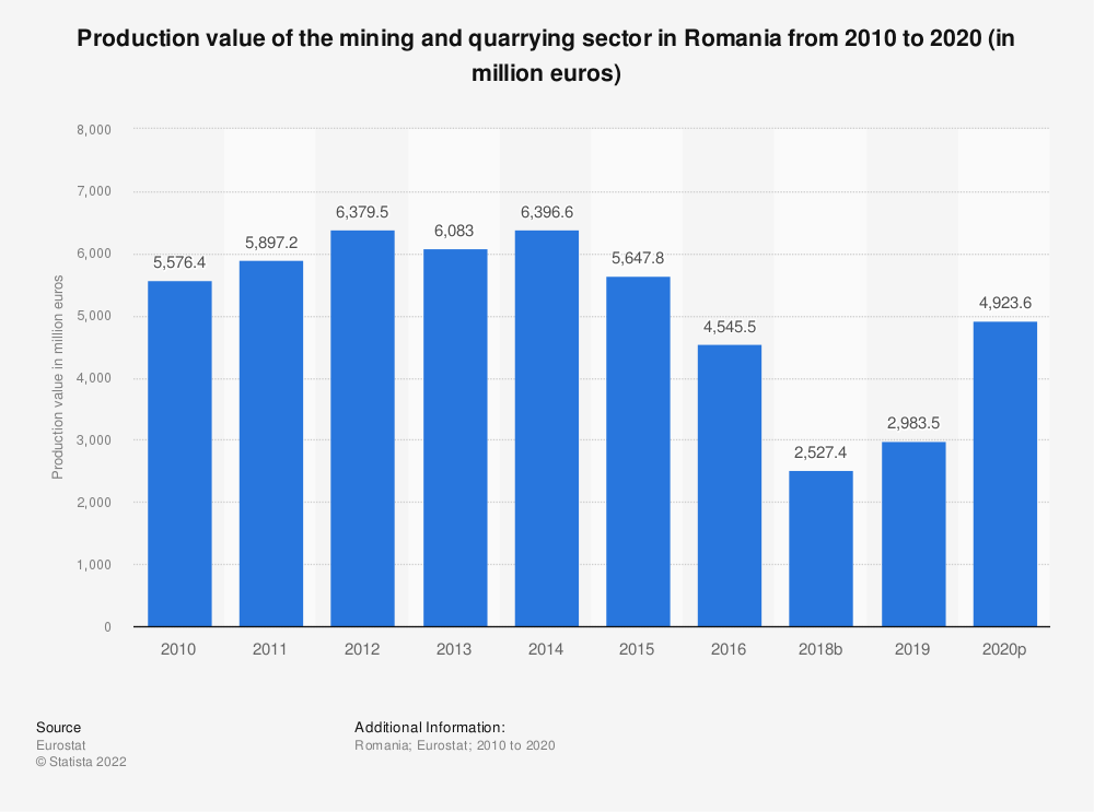 Statistic: Production value of the mining andquarrying sector in Romania from 2008 to 2016 (in million euros) | Statista