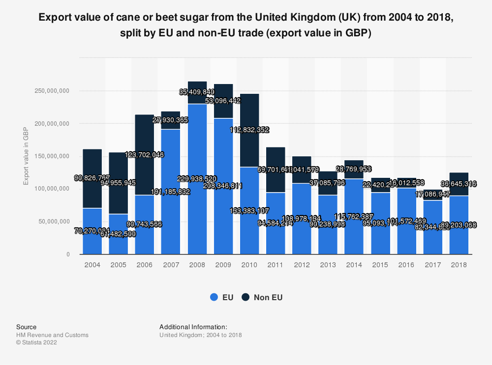 Statistic: Export value of cane or beet sugar from the United Kingdom (UK) from 2004 to 2018, split by EU and non-EU trade (export value in GBP) | Statista