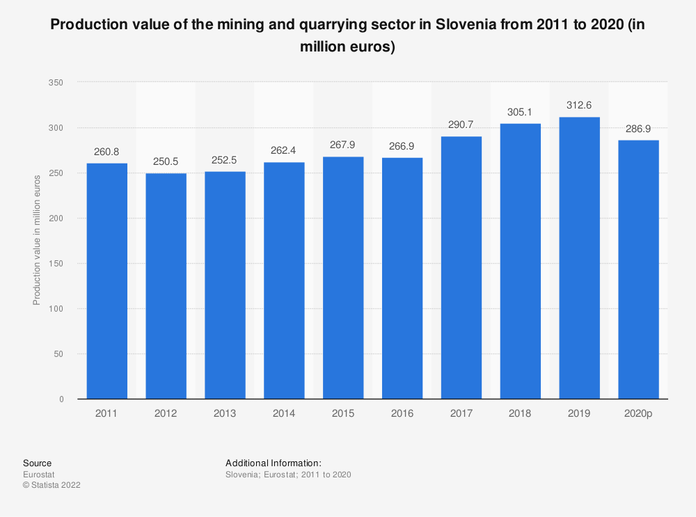 Statistic: Production value of the mining andquarrying sector in Slovenia from 2008 to 2016 (in million euros) | Statista