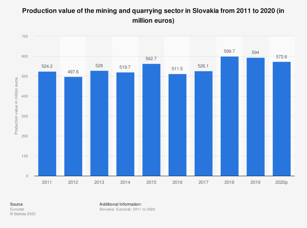Statistic: Production value of the mining and quarrying sector in Slovakia from 2008 to 2016 (in million euros) | Statista