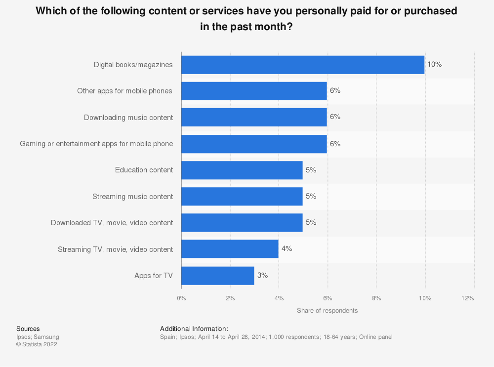 Statistic: Which of the following content or services have you personally paid for or purchased in the past month? | Statista