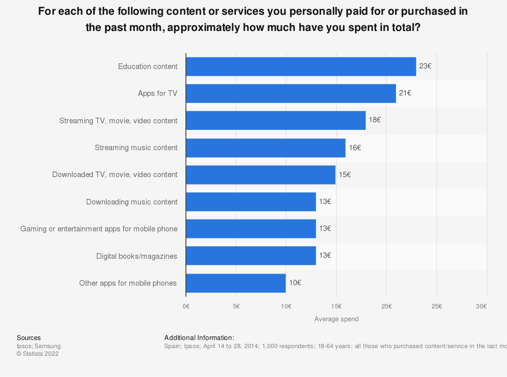 Statistic: For each of the following content or services you personally paid for or purchased in the past month, approximately how much have you spent in total? | Statista
