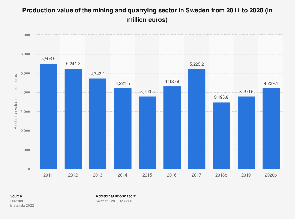 Statistic: Production value of the mining andquarrying sector in Sweden from 2008 to 2016 (in million euros) | Statista