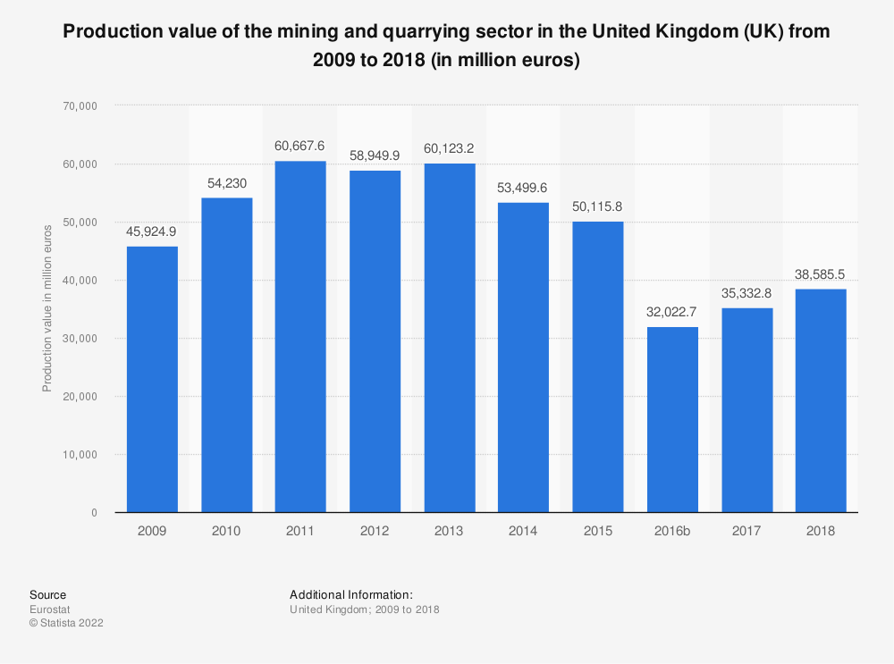 Statistic: Production value of the mining and quarrying sector in the United Kingdom (UK) from 2008 to 2016 (in million euros) | Statista