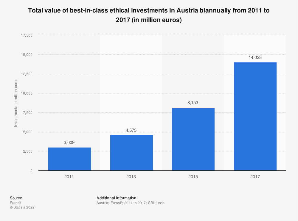 Statistic: Total value of best-in-class ethical investments in Austria biannually from 2011 to 2017 (in million euros) | Statista