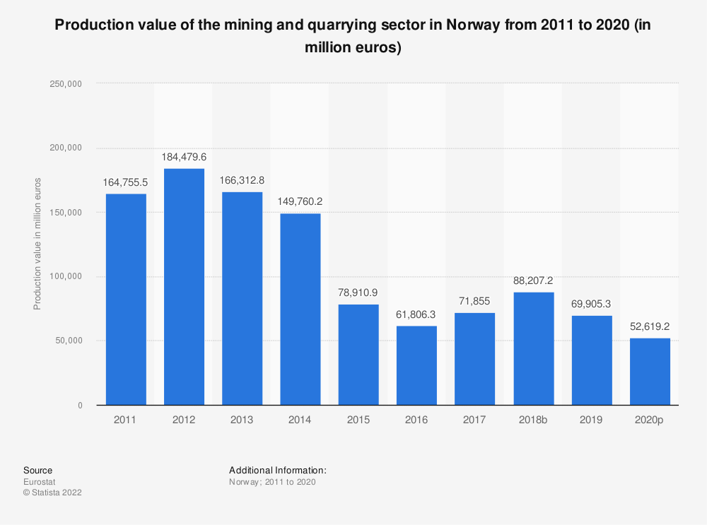 Statistic: Production value of the mining and quarrying sector in Norway from 2008 to 2016 (in million euros) | Statista