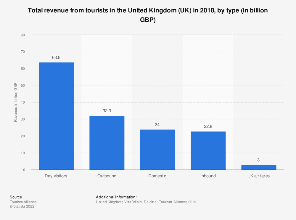 Statistic: Total revenue from tourists in the United Kingdom (UK) in 2018, by type (in billion GBP) | Statista