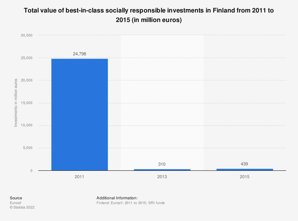 Statistic: Total value of best-in-class socially responsible investments in Finland from 2011 to 2015 (in million euros) | Statista