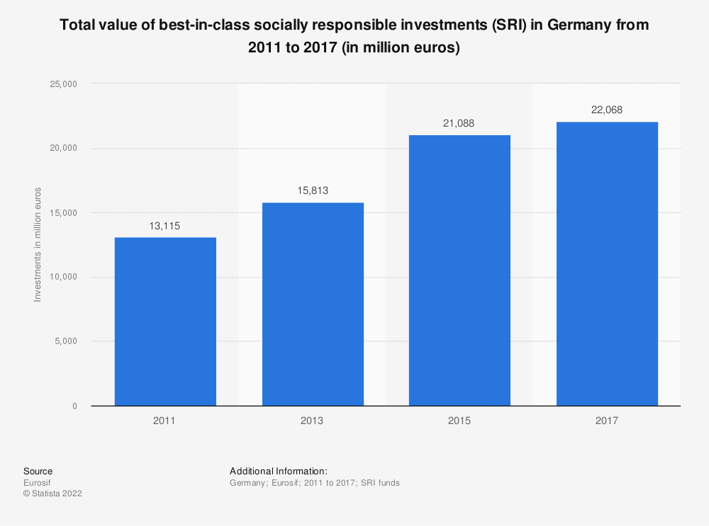 Statistic: Total value of best-in-class socially responsible investments (SRI) in Germany from 2011 to 2017 (in million euros) | Statista