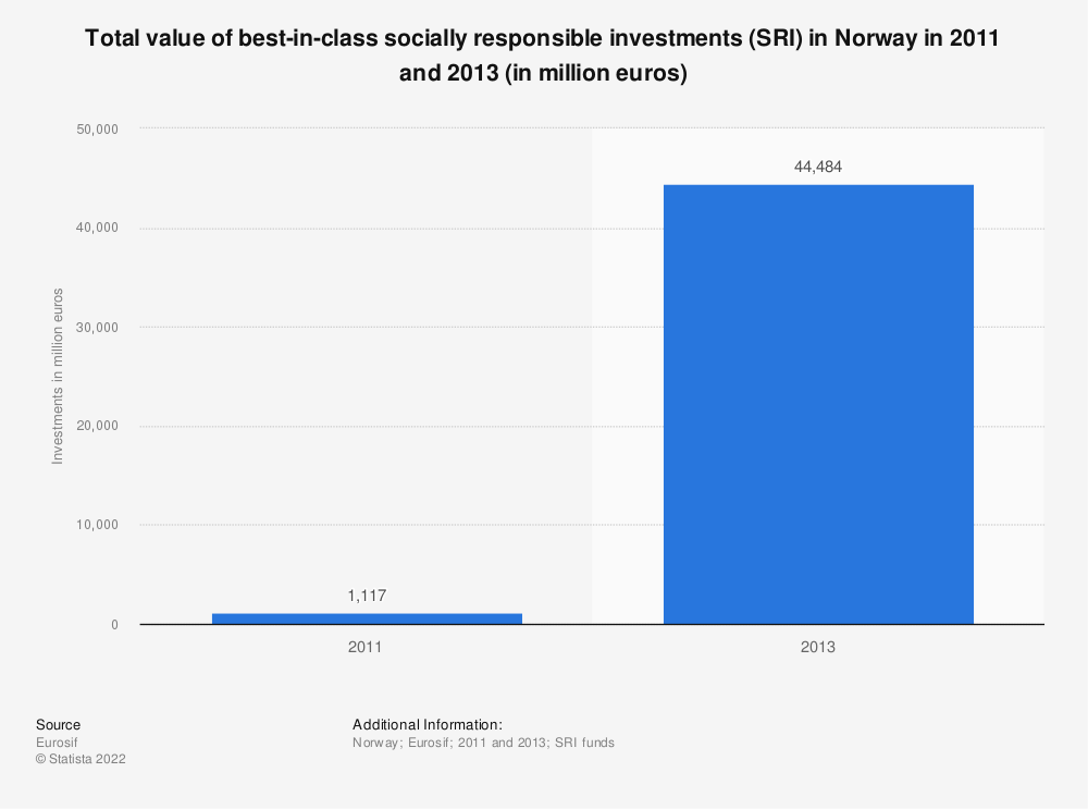 Statistic: Total value of best-in-class socially responsible investments (SRI) in Norway in 2011 and 2013 (in million euros) | Statista