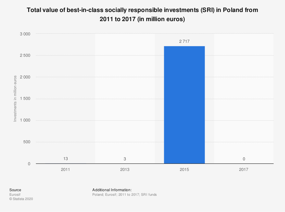 Statistic: Total value of best-in-class socially responsible investments (SRI) in Poland from 2011 to 2017 (in million euros) | Statista
