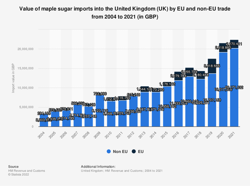 Statistic: Value of maple sugar imports into the United Kingdom (UK) by EU and non-EU trade from 2004 to 2018 (in GBP) | Statista