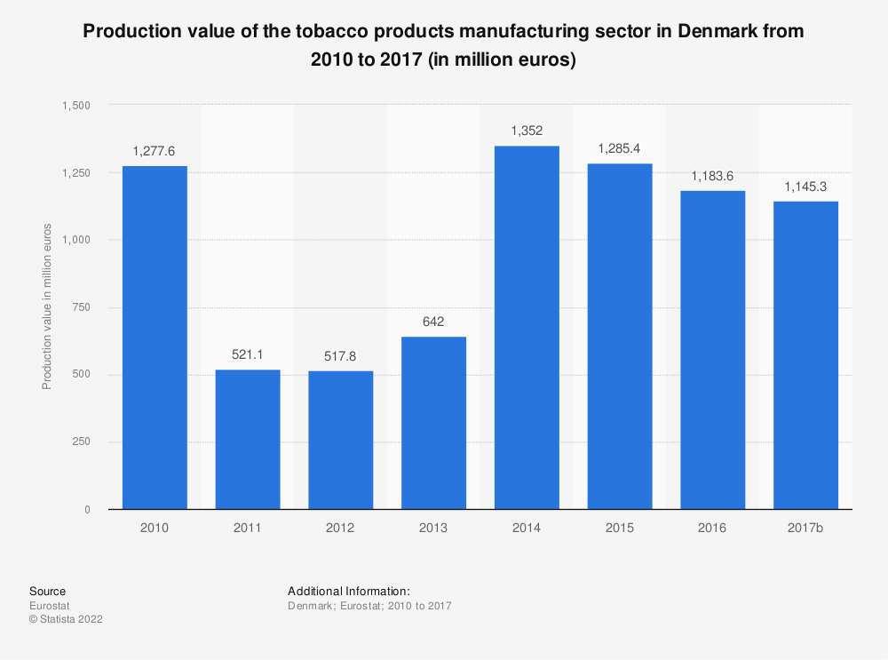 Statistic: Production value of the tobacco products manufacturing sector in Denmark from 2010 to 2016 (in million euros) | Statista