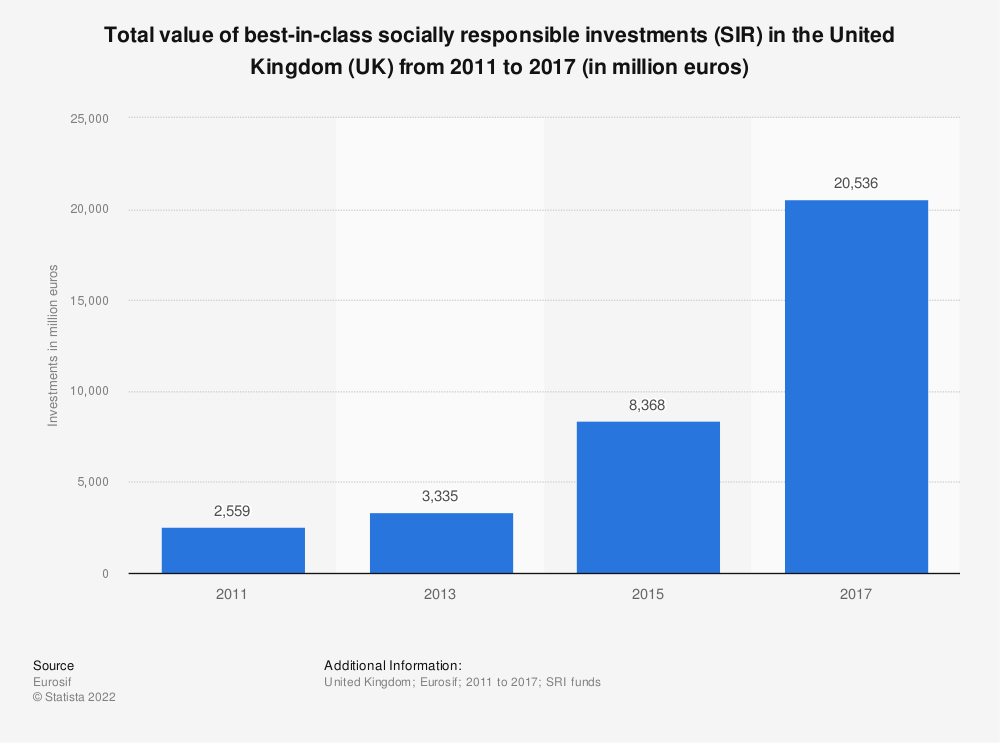 Statistic: Total value of best-in-class socially responsible investments (SIR) in the United Kingdom (UK) from 2011 to 2017 (in million euros) | Statista