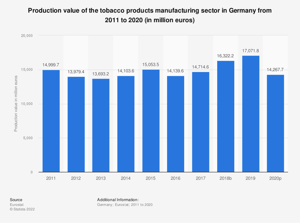 Statistic: Production value of the tobacco products manufacturing sector in Germany from 2008 to 2016 (in million euros) | Statista
