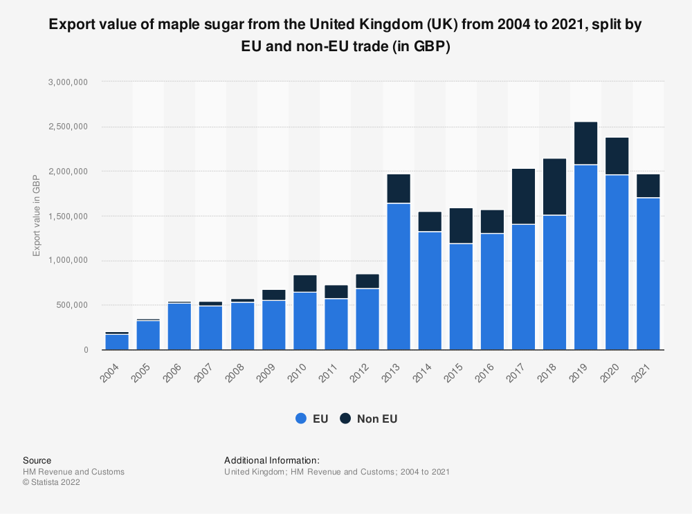 Statistic: Export value of maple sugar from the United Kingdom (UK) from 2004 to 2018, split by EU and non-EU trade (in GBP) | Statista