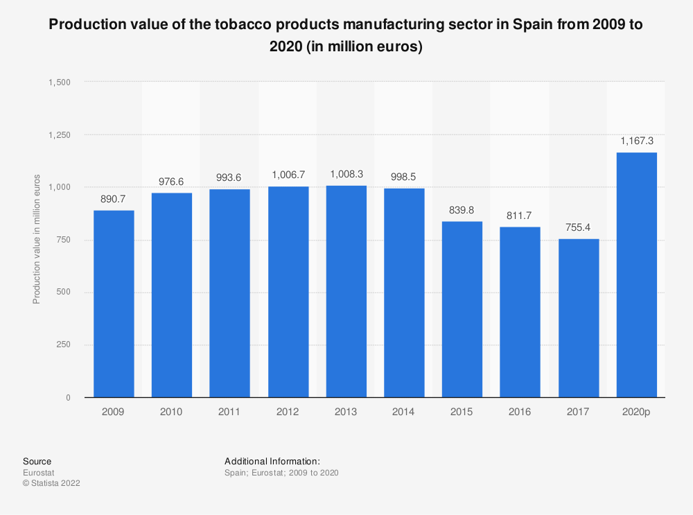 Statistic: Production value of the tobacco products manufacturing sector in Spain from 2008 to 2016 (in million euros) | Statista