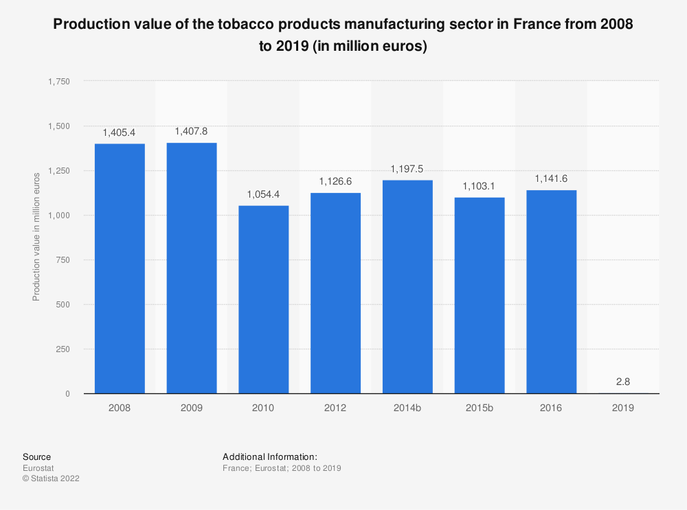 Statistic: Production value of the tobacco products manufacturing sector in France from 2008 to 2016 (in million euros) | Statista