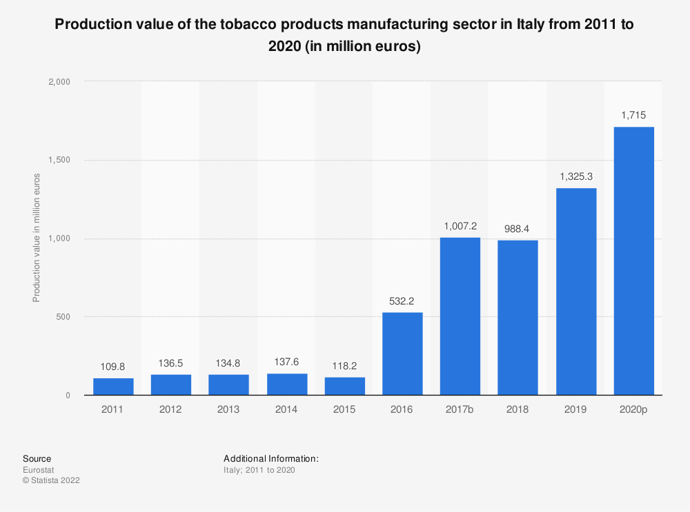Statistic: Production value of the tobacco products manufacturing sector in Italy from 2009 to 2016 (in million euros) | Statista