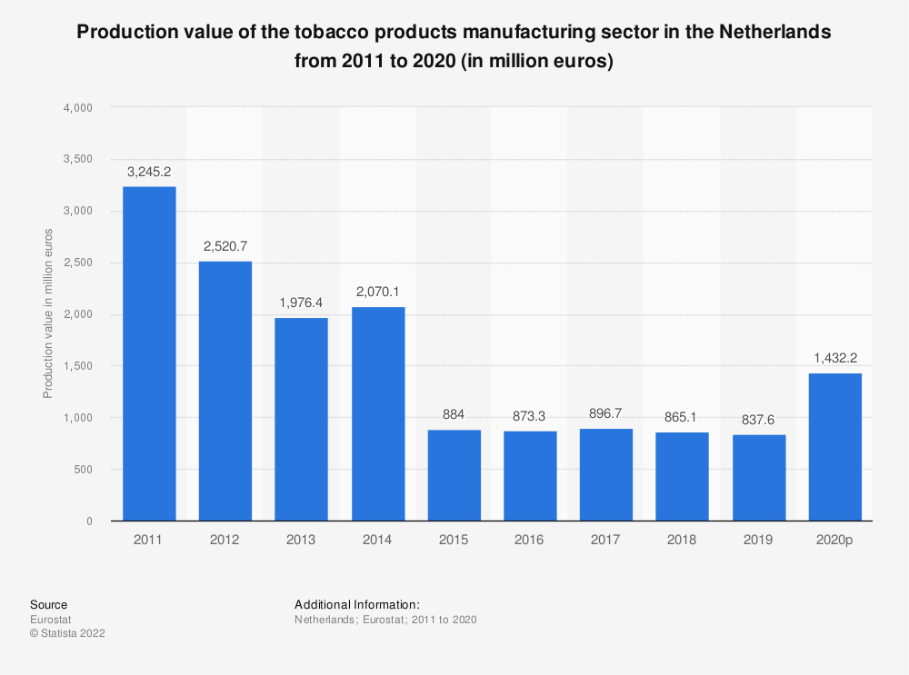 Statistic: Production value of the tobacco products manufacturing sector in the Netherlands from 2009 to 2016 (in million euros) | Statista
