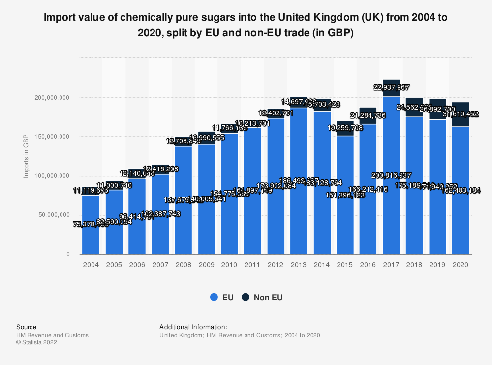 Statistic: Import value of chemically pure sugars into the United Kingdom (UK) from 2004 to 2020, split by EU and non-EU trade (in GBP) | Statista