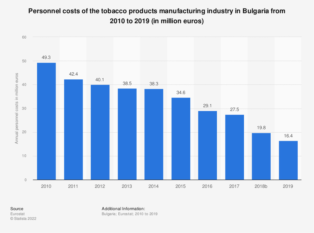 Statistic: Personnel costs of the tobacco products manufacturing industry in Bulgaria from 2008 to 2015 (in million euros) | Statista